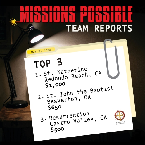 May 8 Team Reports